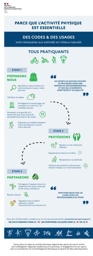 Infographie activités en milieux naturels